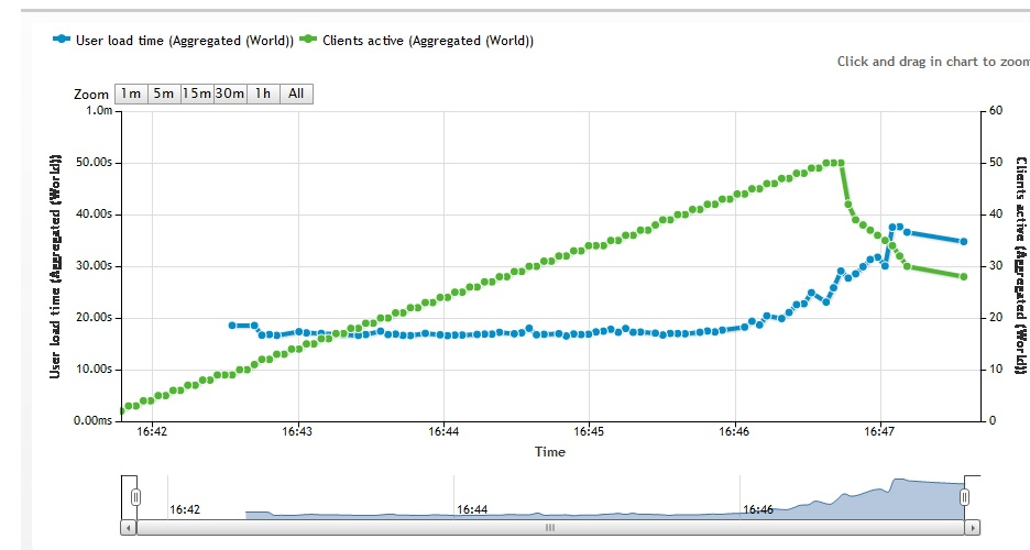 The website load test before moving. The green is the load, and the blue is the response time.